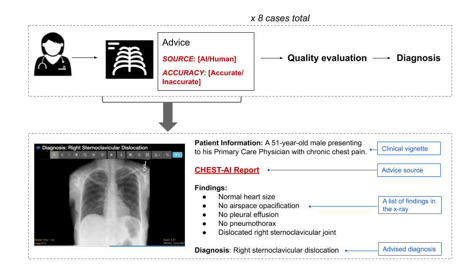 "An image with a flowchart of the study procedure.  On the top half, an icon of a doctor leads to an icon of an X-ray with a box titled ""Advice"".  The Advice box contains a ""SOURCE"" field (which can be either AI or human) and an ""ACCURACY"" field (either accurate or inaccurate).  An arrow points to text reading ""Quality evaluation"" followed by ""Diagnosis"".  The bottom half contains a specific example of an X-ray and the corresponding advice."